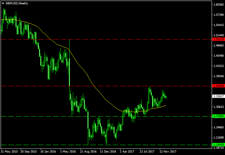 GBP/USD Technical Analysis for 2018