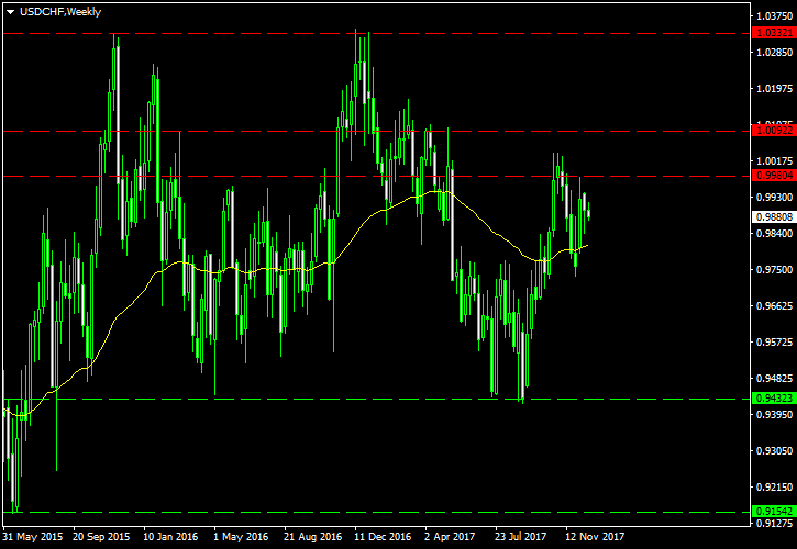 USD/CHF Technical Analysis for 2018
