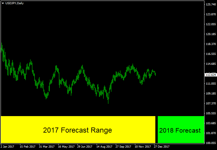 USD/JPY - Forecast for 2018