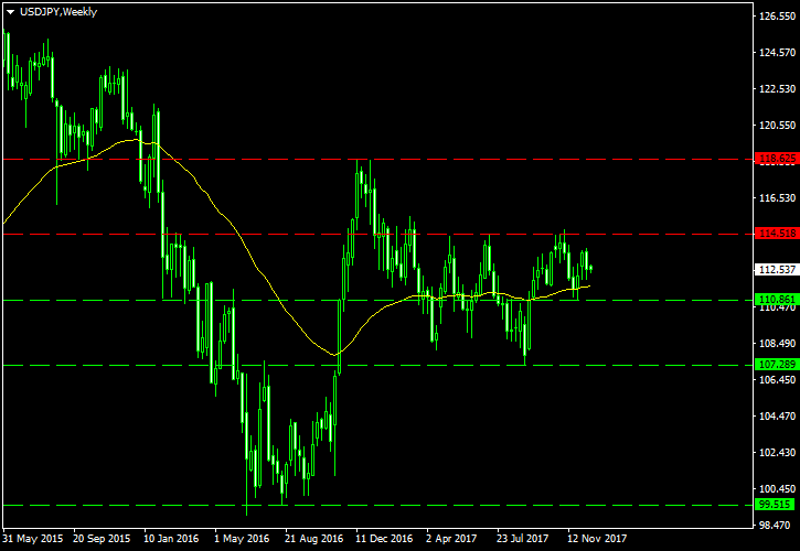 USD/JPY Technical Analysis for 2018