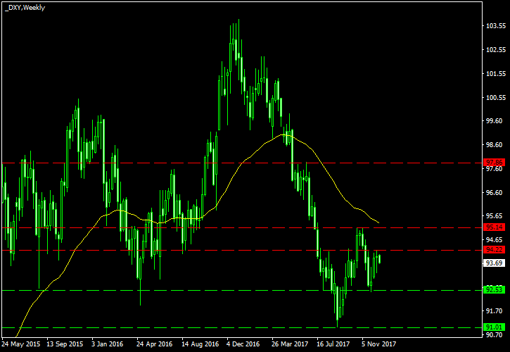 USDX Technical Analysis for 2018