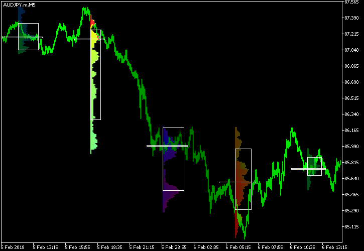Market Profile shown for four intraday sessions on AUD/JPY @ M5 chart