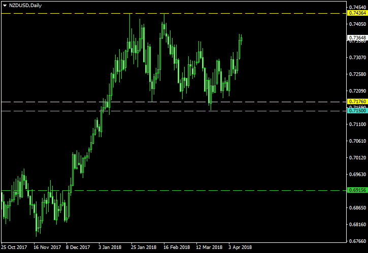 NZD/USD - Double Top Pattern on Daily Chart post Cancellation as of 2018-04-11