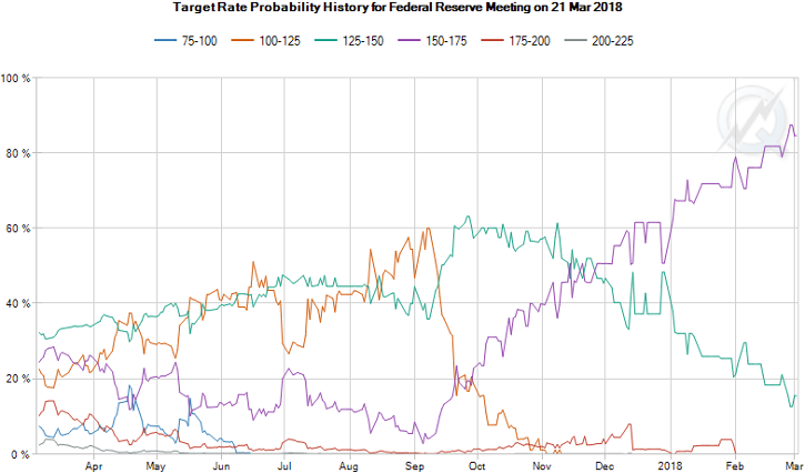 Target Rate Probability History Chart for March 21, 2018, Meeting as of March 5