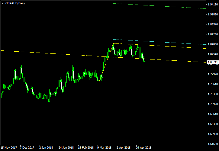 GBP/AUD - Bullish Flag Pattern on Daily Chart as of 2018-05-03 - Post-Cancellation Screenshot