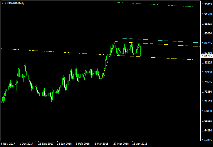 GBP/AUD - Bullish Flag Pattern on Daily Chart as of 2018-04-29