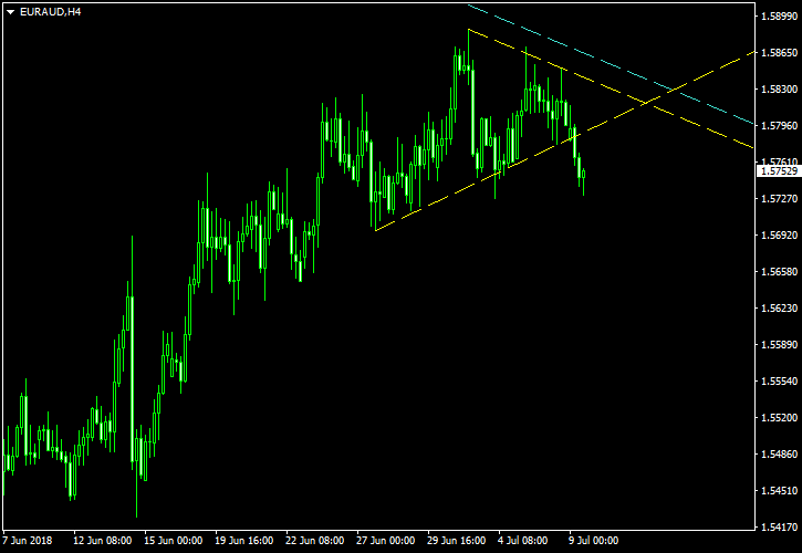 EUR/AUD - Symmetrical Triangle Pattern on 4-Hour Chart as of 2018-07-09 - Post-Cancelation Screenshot