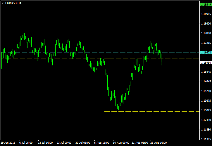 EUR/USD - Inverse Head-and-Shoulders Pattern on 4-Hour Chart as of 2018-08-31 - Post-Exit Screenshot