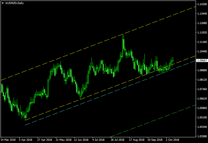 AUD/NZD - Ascending Channel Pattern on Daily Chart as of 2018-10-10 - Post-Exit Screenshot