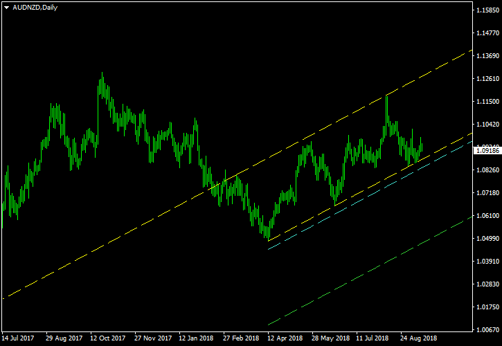 AUD/NZD - Ascending Channel Pattern on Daily Chart as of 2018-09-16