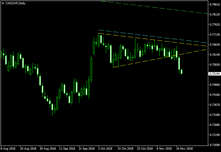 CAD/CHF - Symmetrical Triangle Pattern on Daily Chart as of 2018-11-20 - Post-Cancelation Screenshot