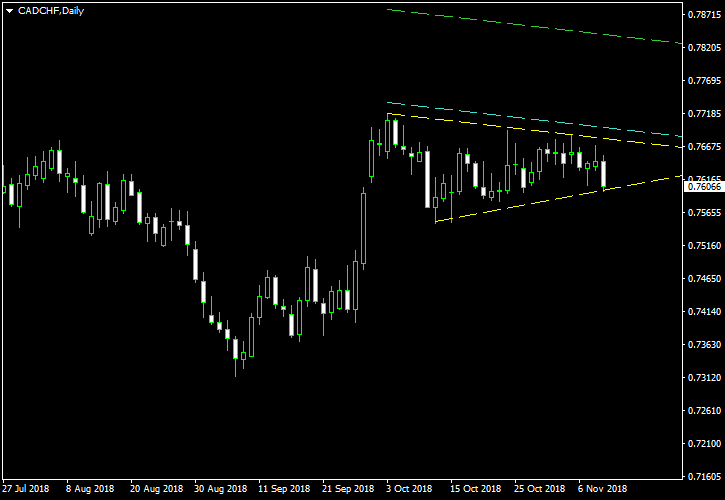 CAD/CHF - Symmetrical Triangle Pattern on Daily Chart as of 2018-11-11