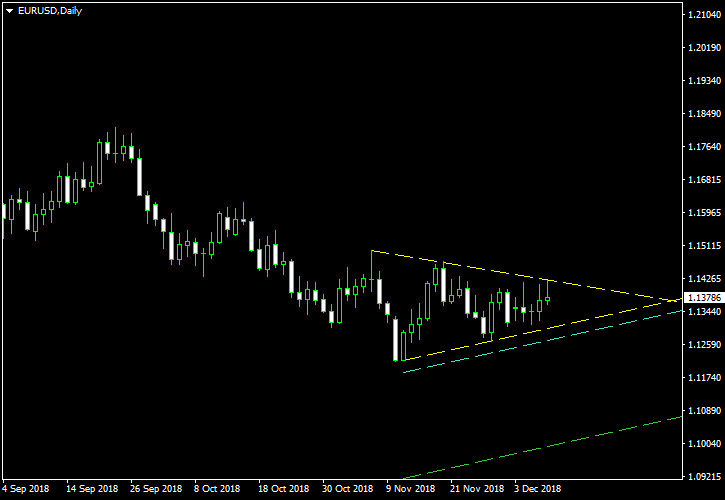 EUR/USD - Symmetrical Triangle Pattern on Daily Chart as of 2018-12-09