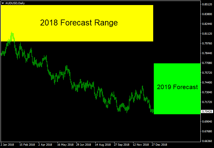 AUD/USD - Forecast for 2019