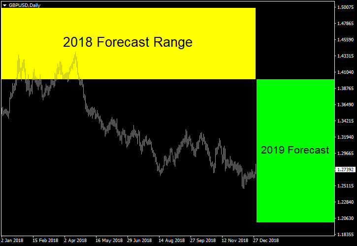 GBP/USD - Forecast for 2019