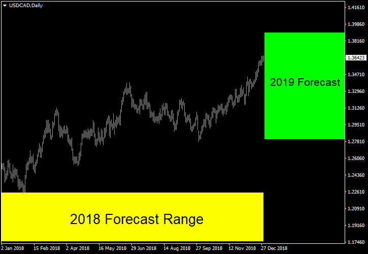 USD/CAD - Forecast for 2019