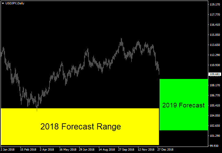 USD/JPY - Forecast for 2019