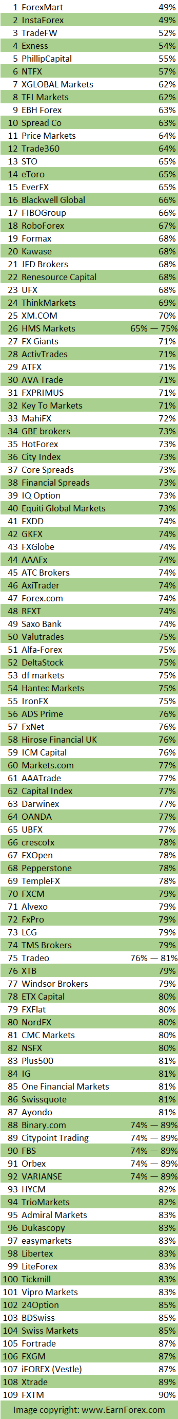 List of ESMA-regulated Forex brokers sorted by percentage of losing traders - January 2019