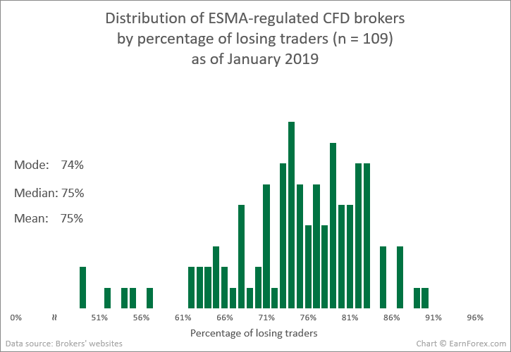 Distribution of ESMA-regulated CFD brokers by percentage of losing traders (n = 109) as of January 2019