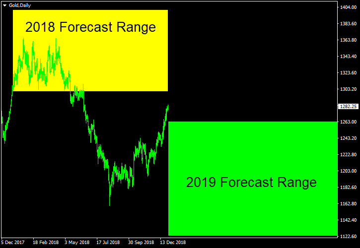 Gold - Forecast for 2019