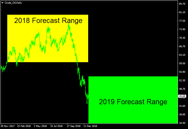 Oil (WTI) - Forecast for 2019