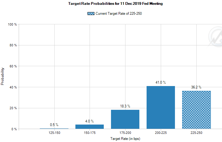 Target Rate Probabilities for December 11, 2019, Fed Meeting