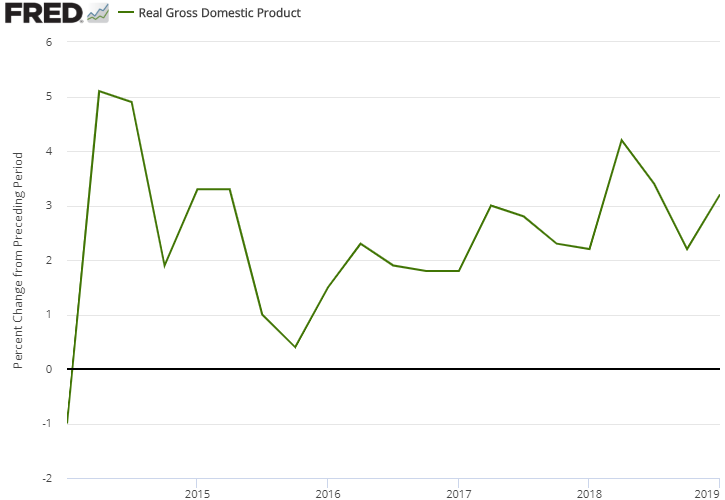 US Gross Domestic Product - Quarterly Changes (Annual Rate) from Q1 2014 through Q1 2019