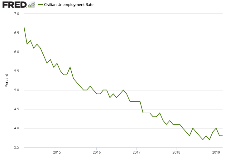 US Unemployment Rate from March 2014 through March 2019