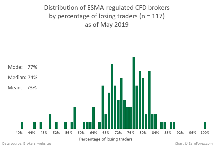 Distribution of ESMA-regulated CFD brokers by percentage of losing traders (n = 117) as of May 2019