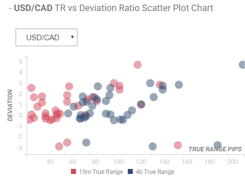 FXStreet Deviation Ratio Example Chart for USD/CAD Impact of CAD New Jobs Report