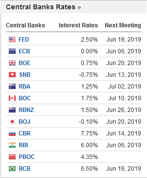 Investing.com Central Bank Rates