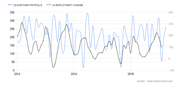 Trading Economics - Comparison of US NFP and UK Employment Change