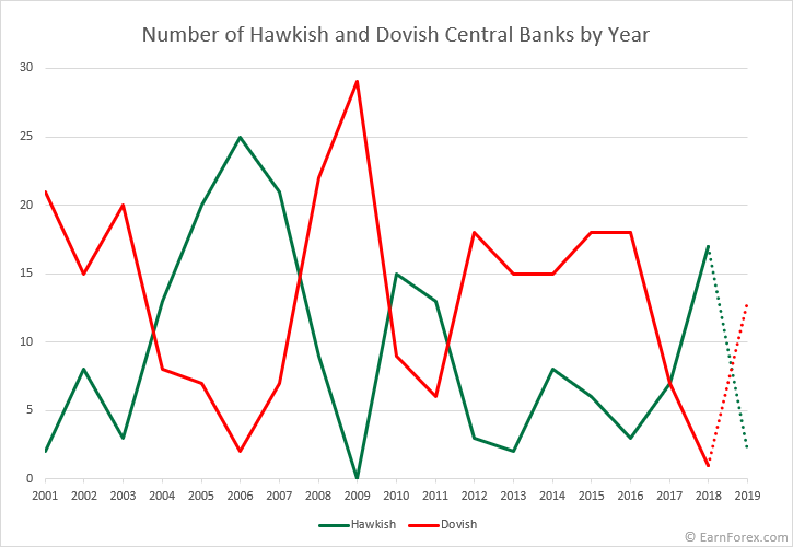 The chart showing a number of hawkish and dovish central banks by year from 2001 through August 5, 2019