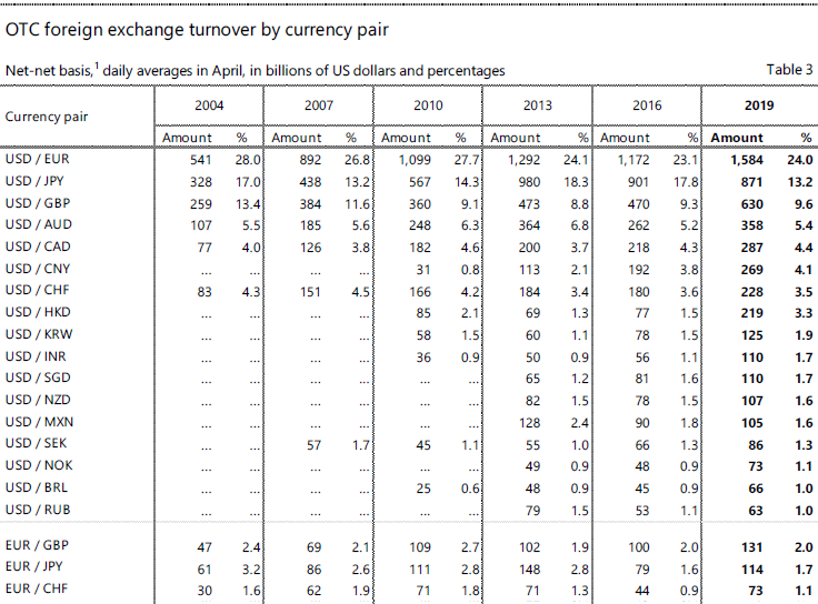 Top Forex currency pairs - from 2004 to 2019