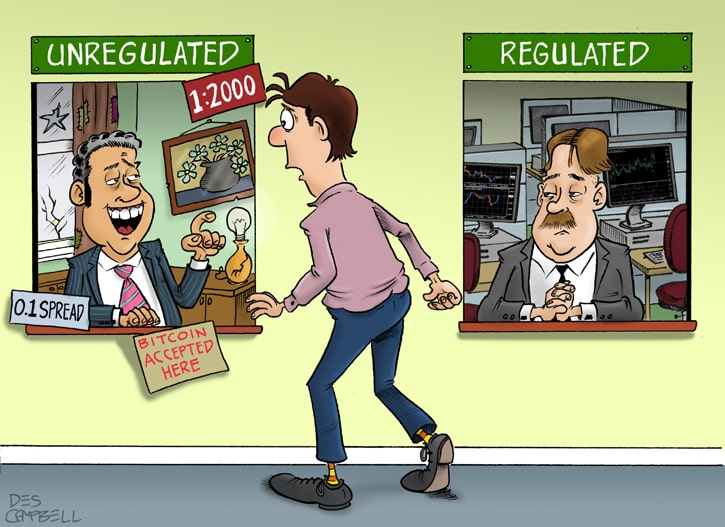 A Forex trader decides whether to go with a regulated or unregulated broker
