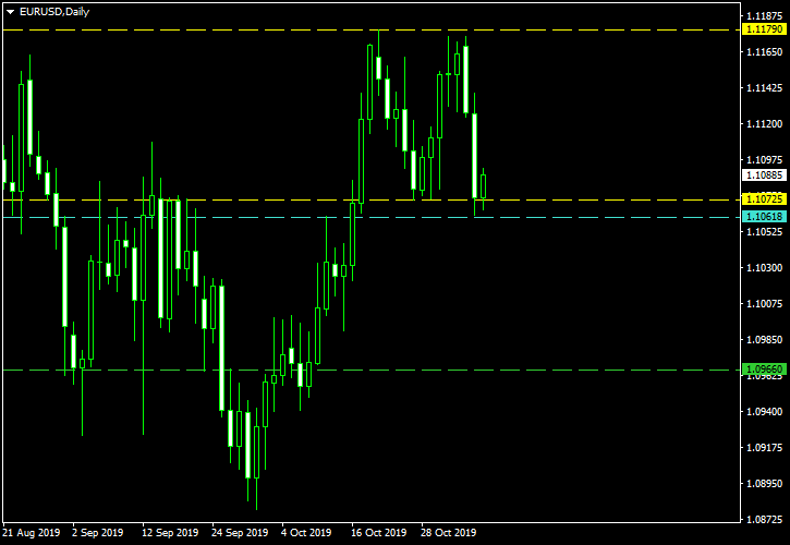 EUR/USD - Double Top Pattern on Daily Chart as of 2019-11-06