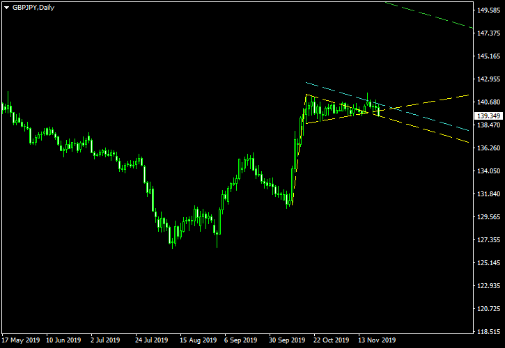 GBP/JPY - Bullish Pennant Pattern on Daily Chart as of 2018-11-23 - Post-Exit Screenshot
