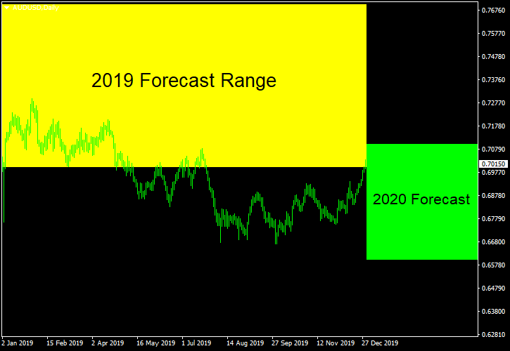 AUD/USD - Forecast for 2020