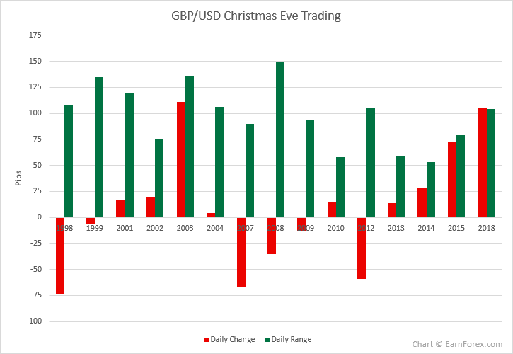 GBP/USD Christmas Eve Trading in 1998-2018
