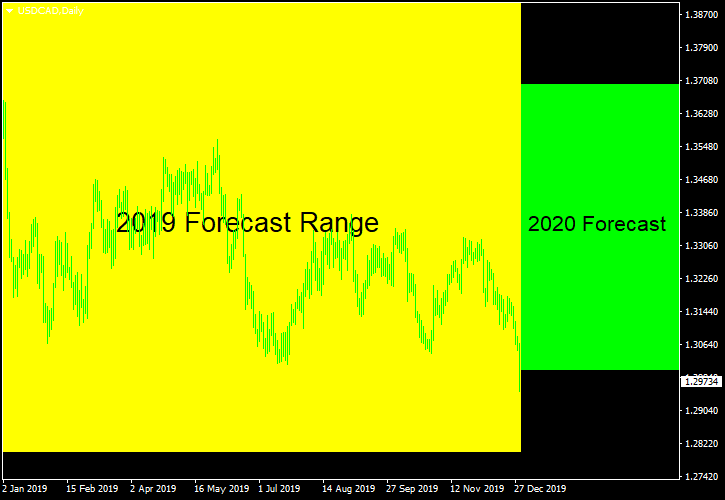 USD/CAD - Forecast for 2020