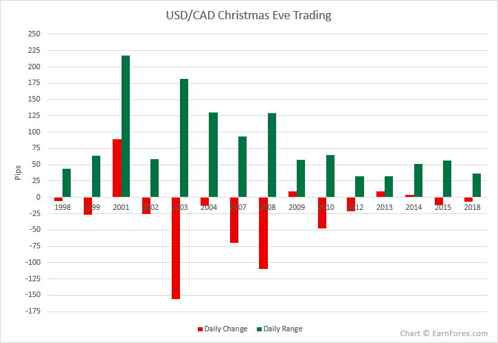 USD/CAD Christmas Eve Trading in 1998-2018