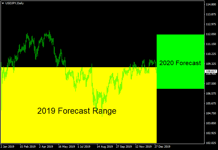 USD/JPY - Forecast for 2020