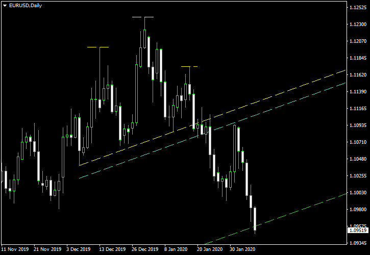 EUR/USD - Head-and-Shoulders Pattern on Daily Chart - Post-Exit Screenshot - as of 2020-02-07