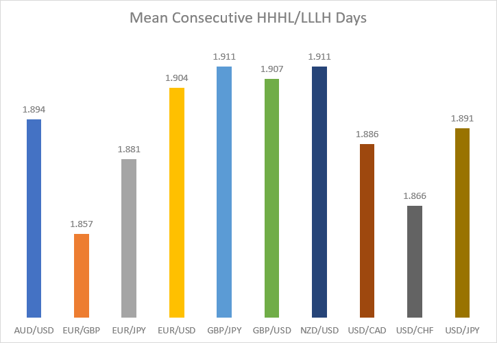 Mean consecutive HHHL/LLLH days