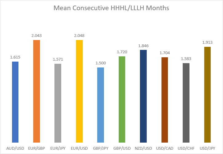 Mean consecutive HHHL/LLLH months