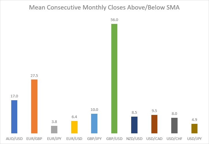 Mean consecutive monthly closes above or below SMA