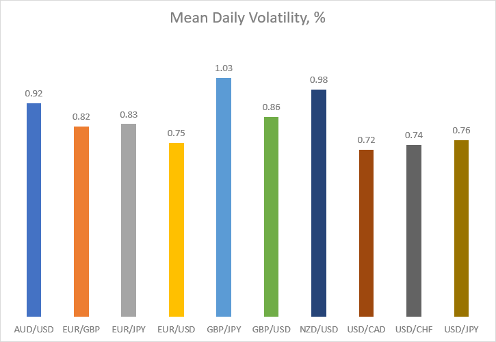 Mean daily volatility in percentage for major currency pairs