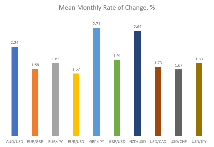 Mean monthly rate of change in percentage for major currency pairs