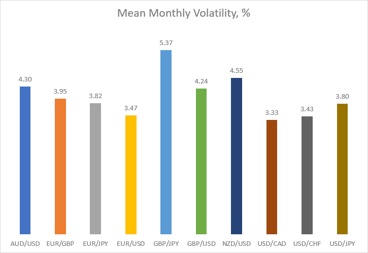 Mean monthly volatility in percentage for major currency pairs