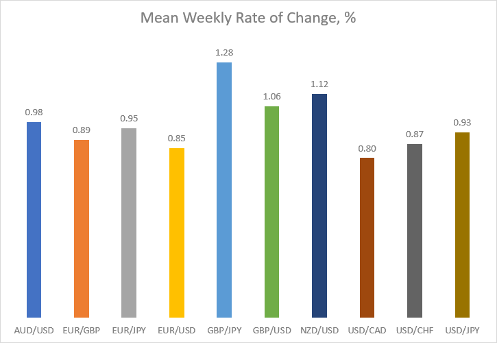 Mean weekly rate of change in percentage for major currency pairs